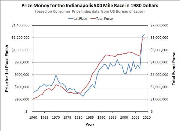 Indy500-PrizeMoney-1980-USD-600