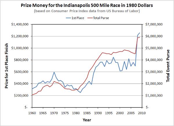 Indy500-PrizeMoney-1980-USD-600