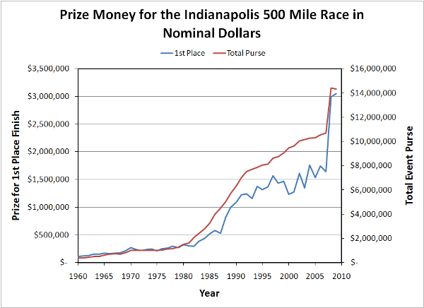 Indy500-PrizeMoney-Nominal-USD-600