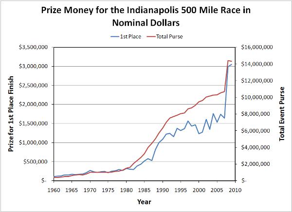 Indy500-PrizeMoney-Nominal-USD-600