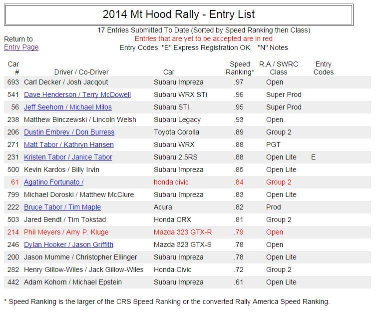 MtHood_2014_Entry_list